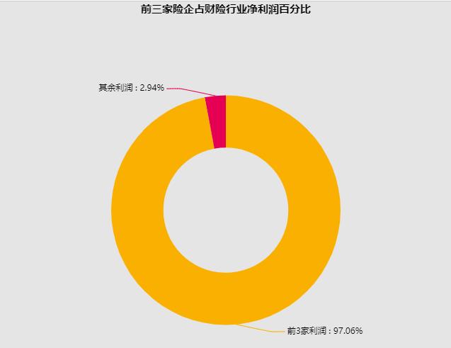 80家人身险公司(不包括养老险公司)净利润合计达648亿元。其中,排名前九的公司――中国人寿、平安人寿、泰康人寿、太保人寿、新华人寿、太平人寿、人保寿险、友邦中国、民生人寿占整个寿险净利润的96.84%。