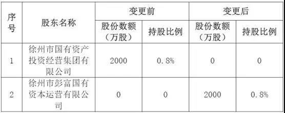 紫金财险股东生变,车险八年累计亏损超18亿元