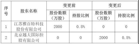 """""""两进三退"""",紫金财险股东生变,车险八年累计亏损超18亿元"""