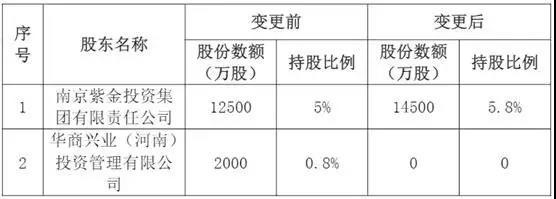 公开资料显示,该集团为南京市属金融投资控股集权,成立于2008年,注册资本50亿元,主要经营股权投资、实业投资、资产管理、财务咨询等,为南京市国有资产投资管理控股(集团)有限责任公司全资子公司,实际控制人为南京市国资委。