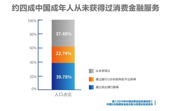 报告预计中国消费金融行业至少还有5年高速发展期